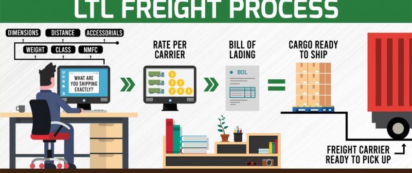 LTL carriers add more terminals as demand spike